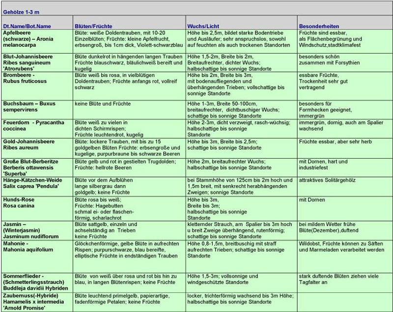 Tabelle über Gehölze